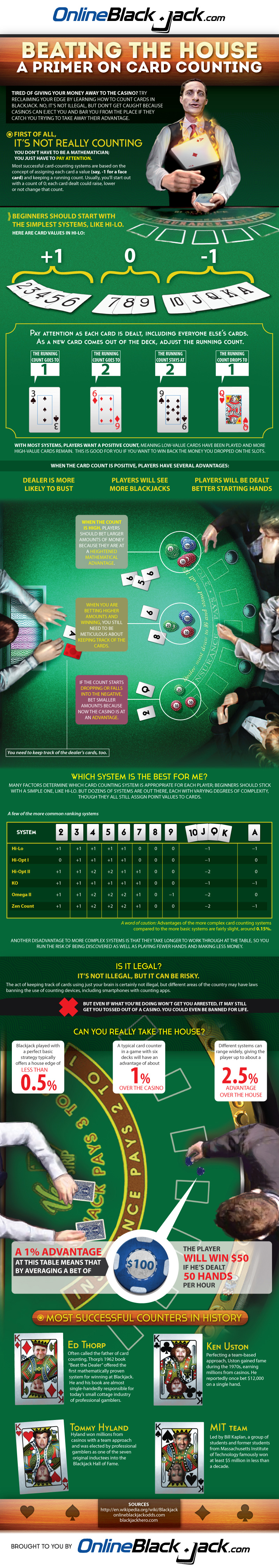 Card Counting Infographic